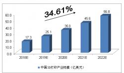 预测分析:未来5年中国3D打印产业发展规模