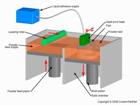 3D打印3DP技术