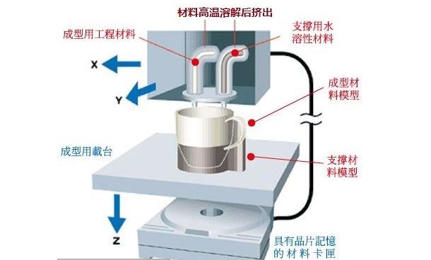 FDM熔融层积成型技术