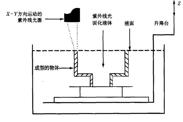 SLA立体平版印刷技术