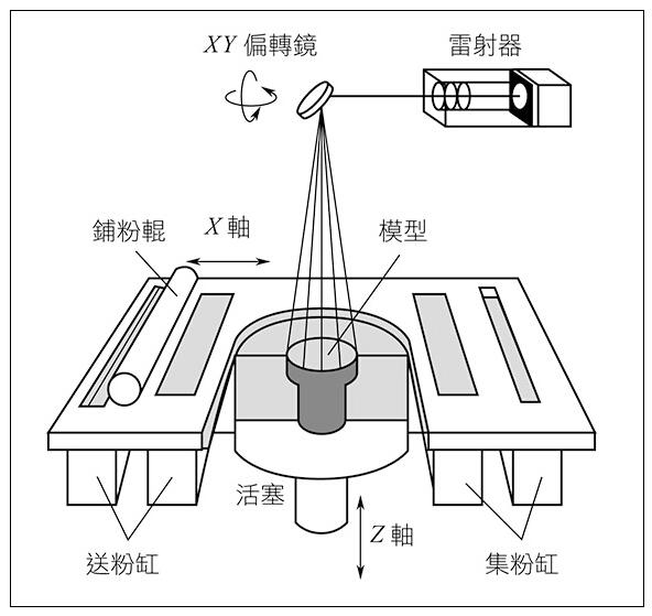 SLS选区激光烧结技术