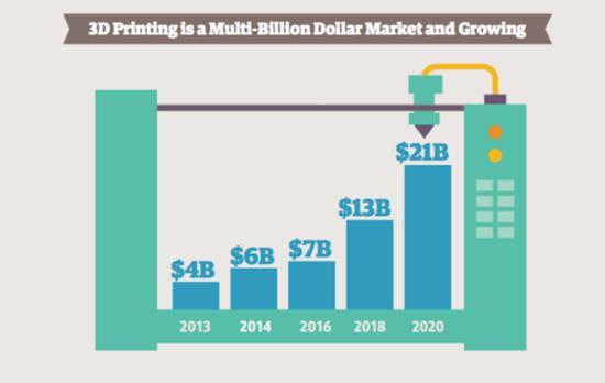 报告:3D打印未来4年营收将增2倍达210亿美元插图3