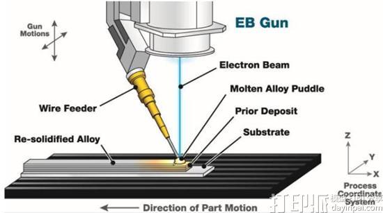 锻造与EBAM 3D打印在工艺上有什么区别?