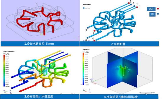 案例详解:3D打印随形水路设计应用