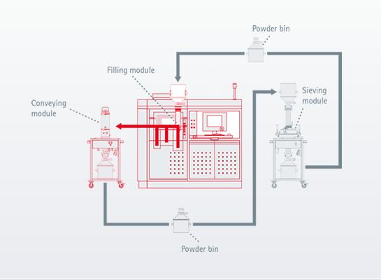 EOS开发出效率高50%的半自动3D打印金属粉末处理系统