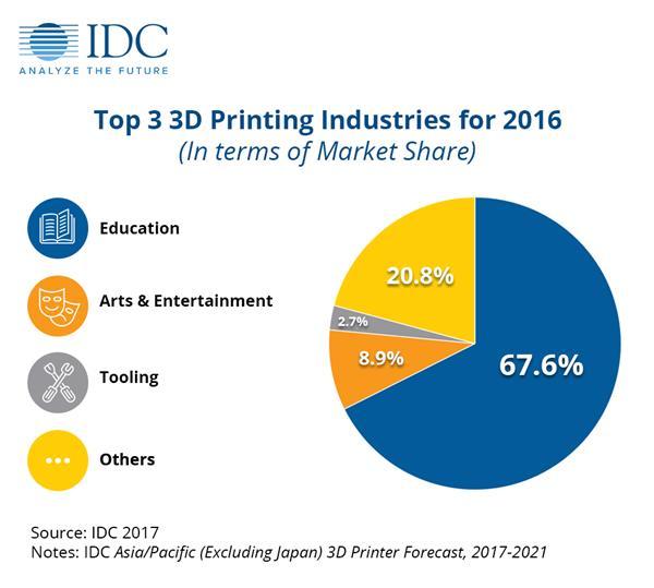 IDC发布报告:2016年亚太(不含日本)地区3D打印机销量增长106%