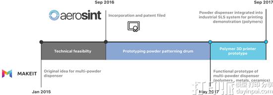Aerosint开发出引入多材料打印功能的新粉末床亚洲通官网注册技术